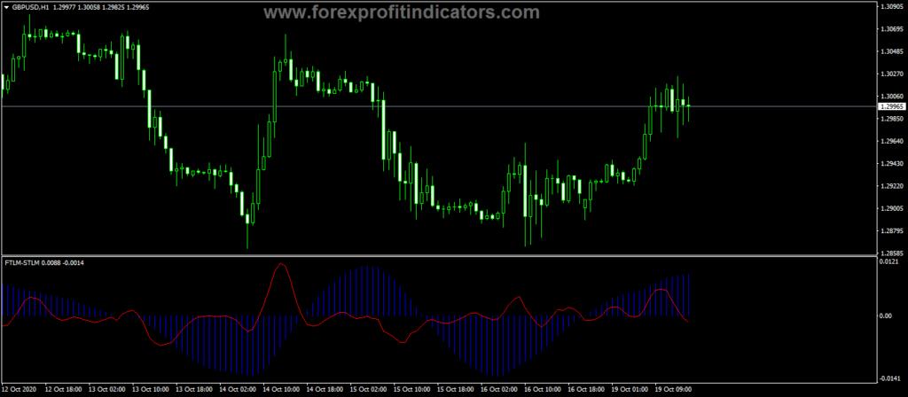 Forex-FTLM-STLM-Trading-Indicator