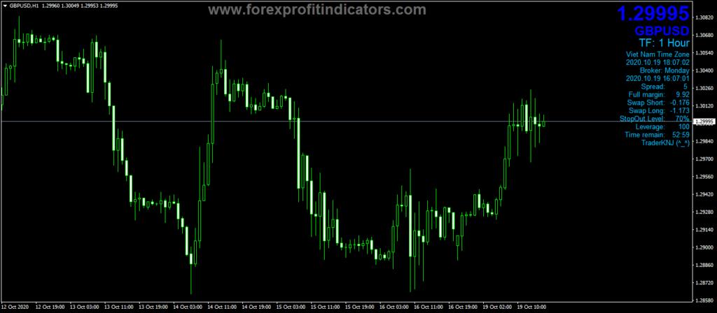Forex-Full-Information-Indicator