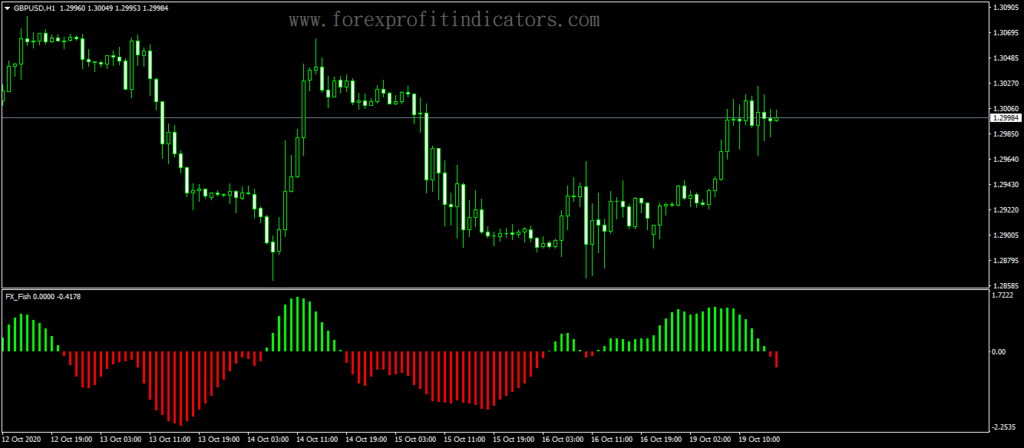 Forex-FX-Fish-Trading-Indicator