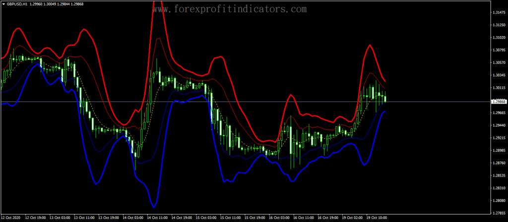 Forex-Gaussian-Bands-Indicator