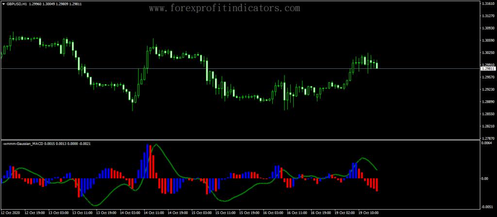 Forex Gaussian MACD Indicator