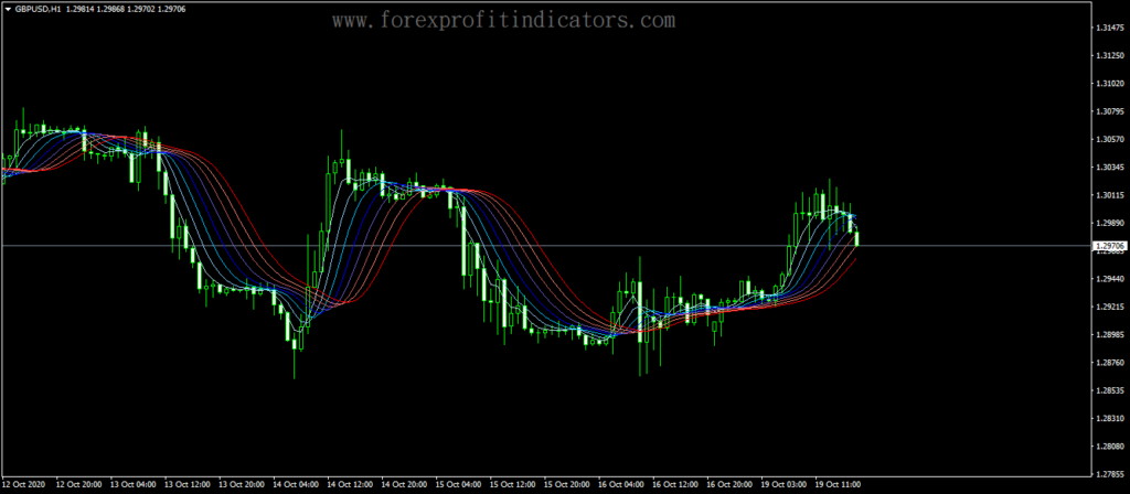 Forex Gaussian Rainbow Indicator