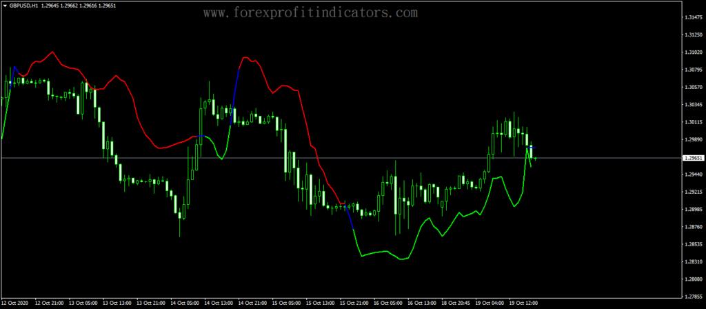 Forex Grucha Average Trend Line Indicator