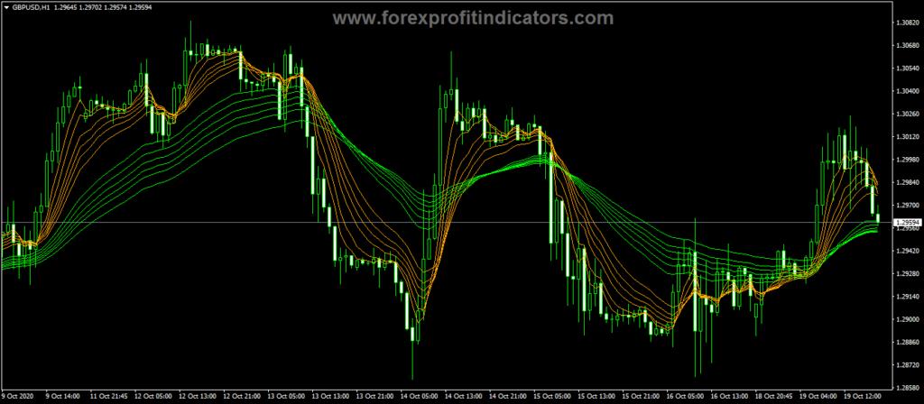 Forex Guppy Long Short Indicator