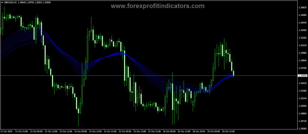 Forex Guppy Mulitple Moving Average Indicator
