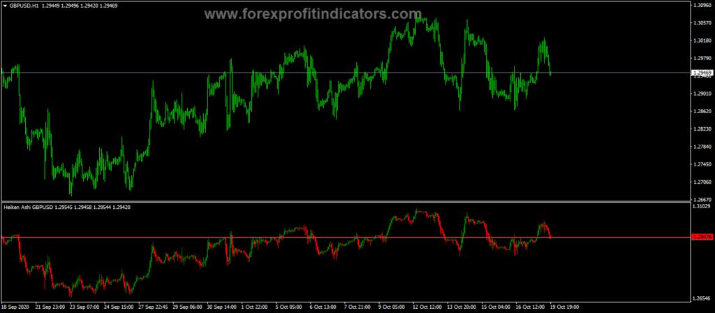 Forex Heiken Ashi Subwindow Indicator