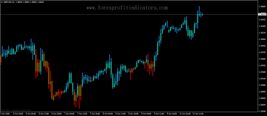 Forex-ADX-Candle-BARS-Indicator