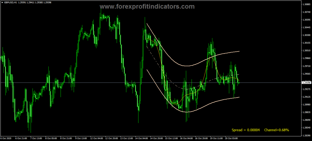 Forex Hodrick Prescott Channel Indicator