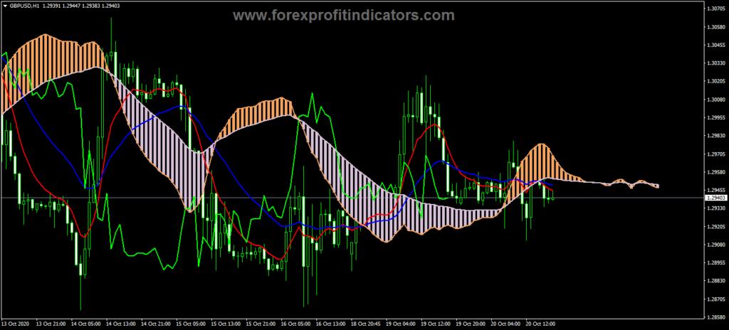 Forex Ichimoku Moving Average Indicator