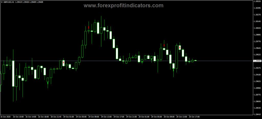 Forex iDivergence Bar Indicator