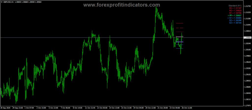 Forex Pivot Star Trading Indicator