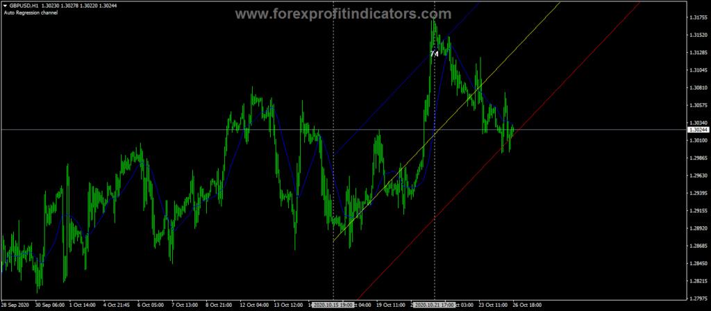 Forex Regression Ð¡hannel Indicator
