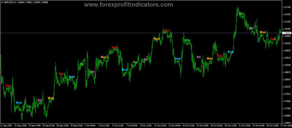 Forex SK Days Week Indicator