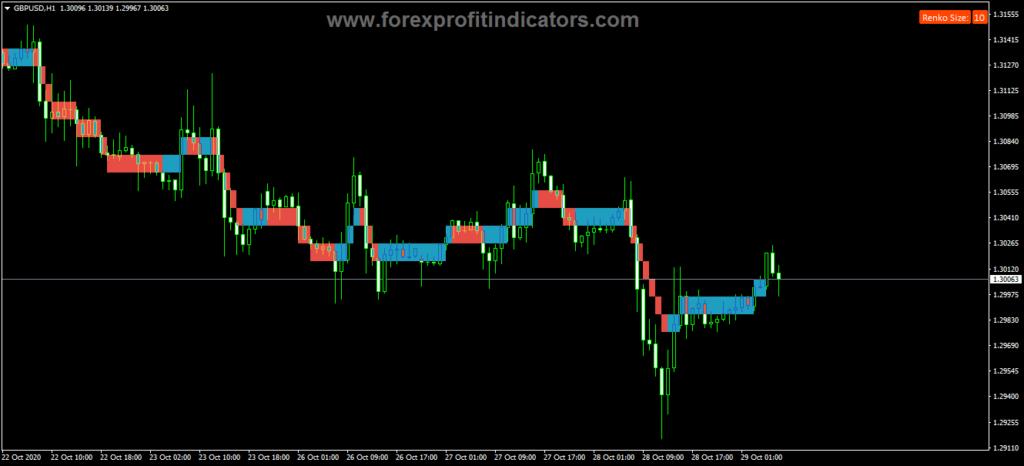 Forex Tipu Renko Live Indicator
