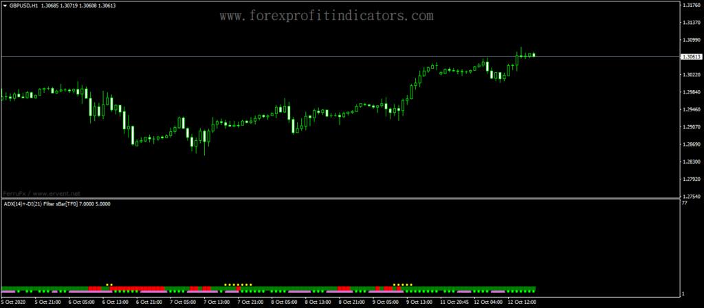 Forex-ADX-Filter-Sbar-MTF-Indicator