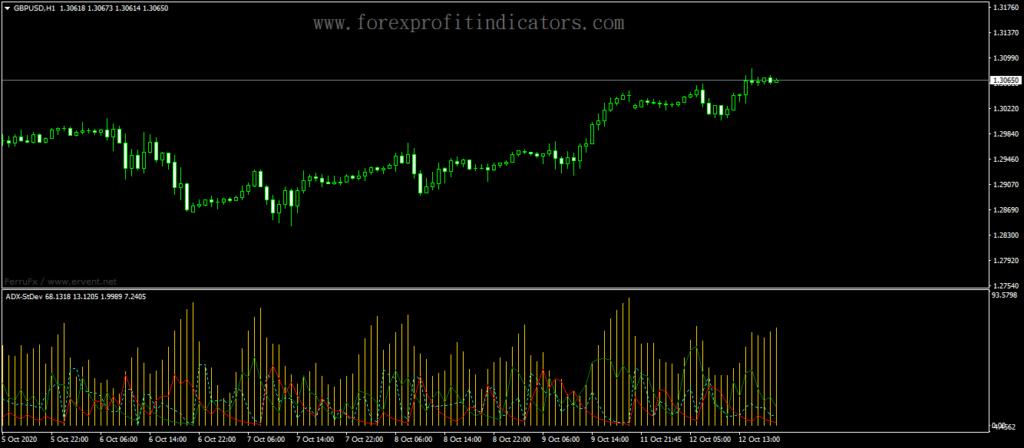 Forex-ADX-Standart-Deviation-Indicator