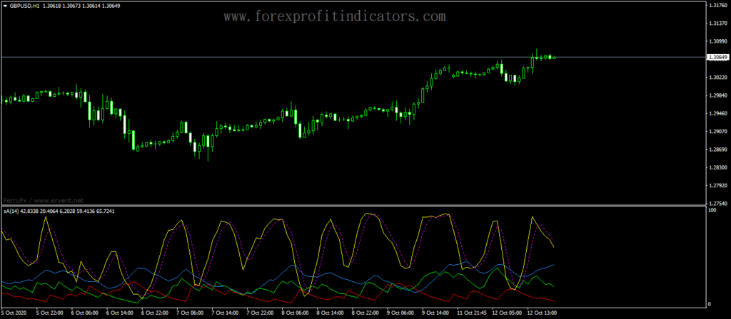Forex-ADX-Stochastic-Alert-Indicator