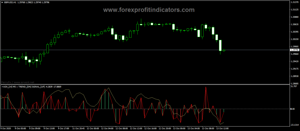 Forex-ADX-Trend-Signal-MTF-Indicator