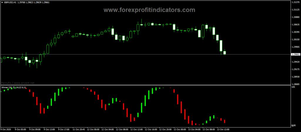 Forex-AFL-Winner-Indicator
