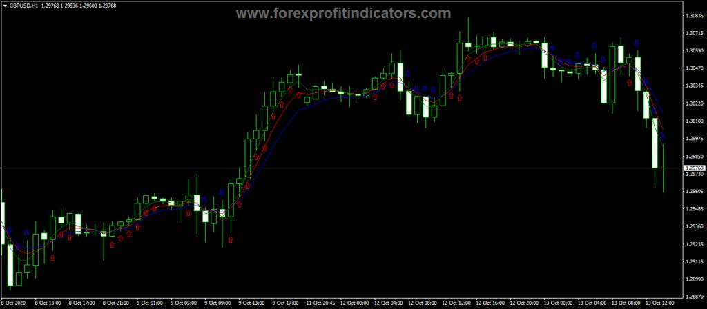 Forex-Alligator-Signal-Indicator
