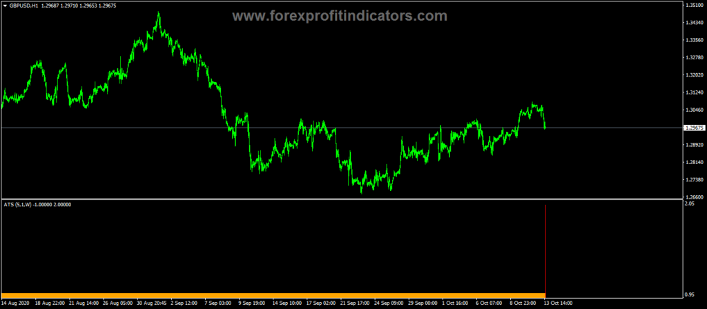Forex-Alpha-Trend-Spotter-Indicator