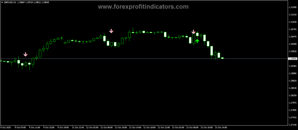 Forex-Alpha-Trend-Spotter-PA-Indicator