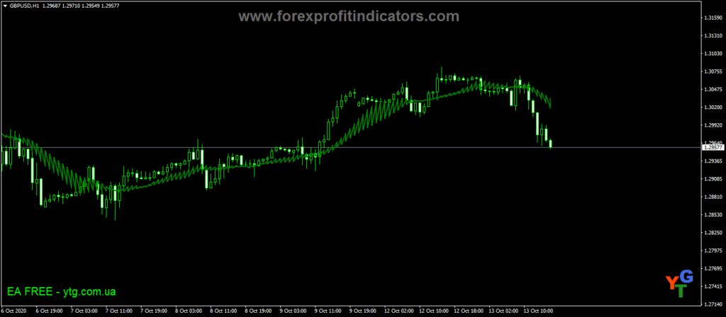 Forex-Amu-Buy-Sell-Bands-Indicator
