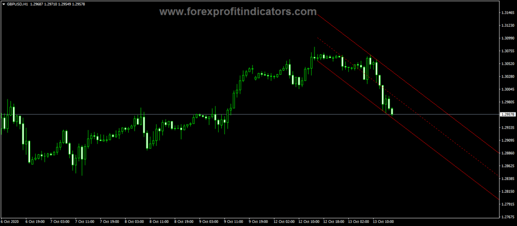 Forex-Ang-Autoch-HL-Indicator