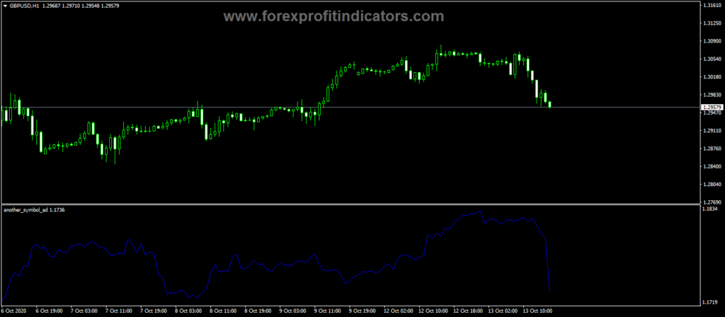 Forex-Another-Symbol-Trading-Indicator