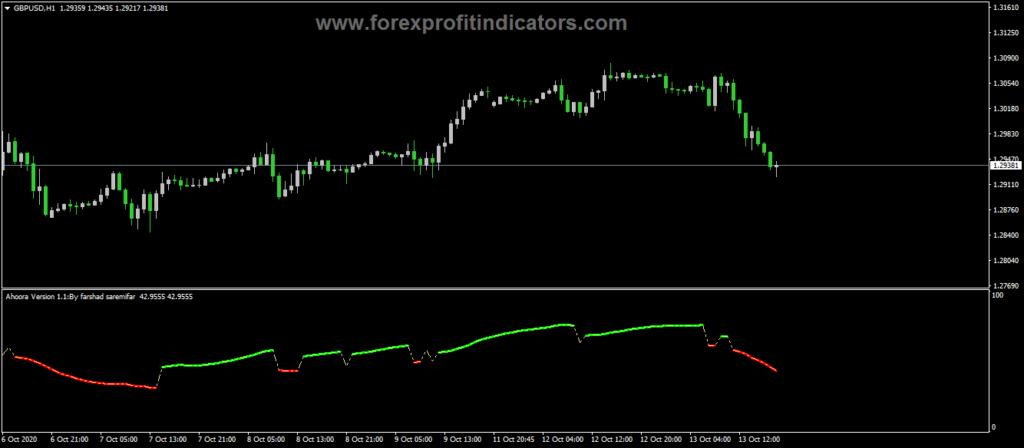 Forex-Aroora-buy-sell-Indicator