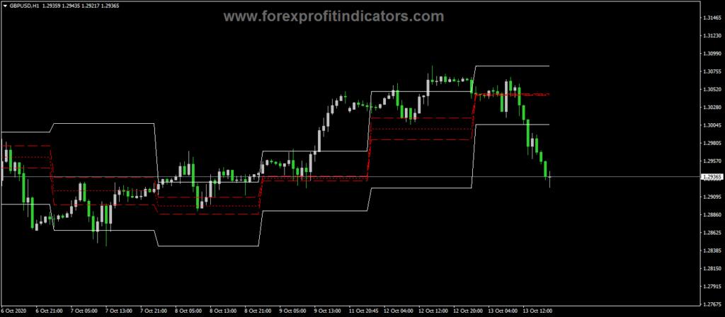 Forex-ASC-Trend-Expert-Indicator