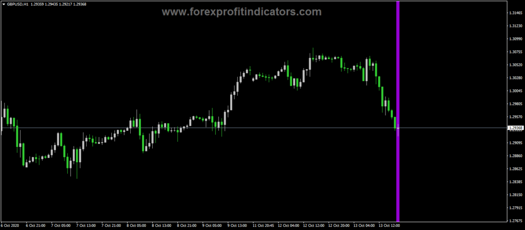 Forex-Assistant-History-Data-Indicator
