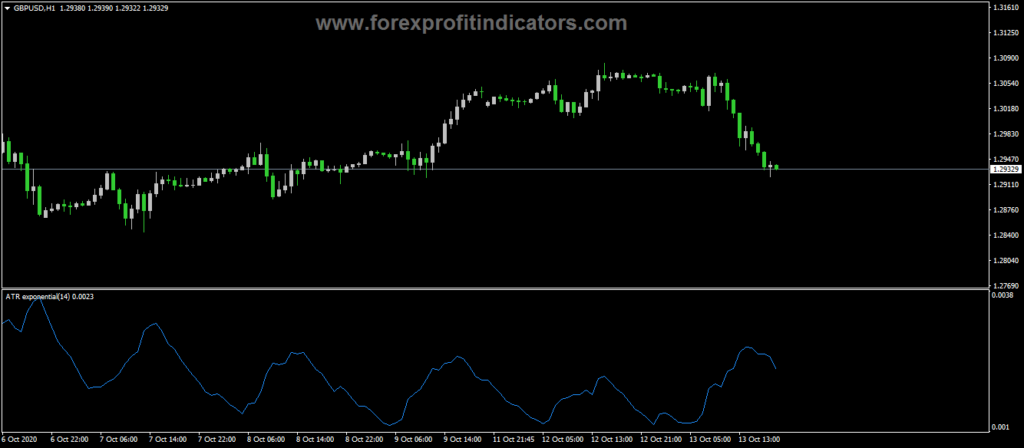 Forex-ATR-exponential-Indicator