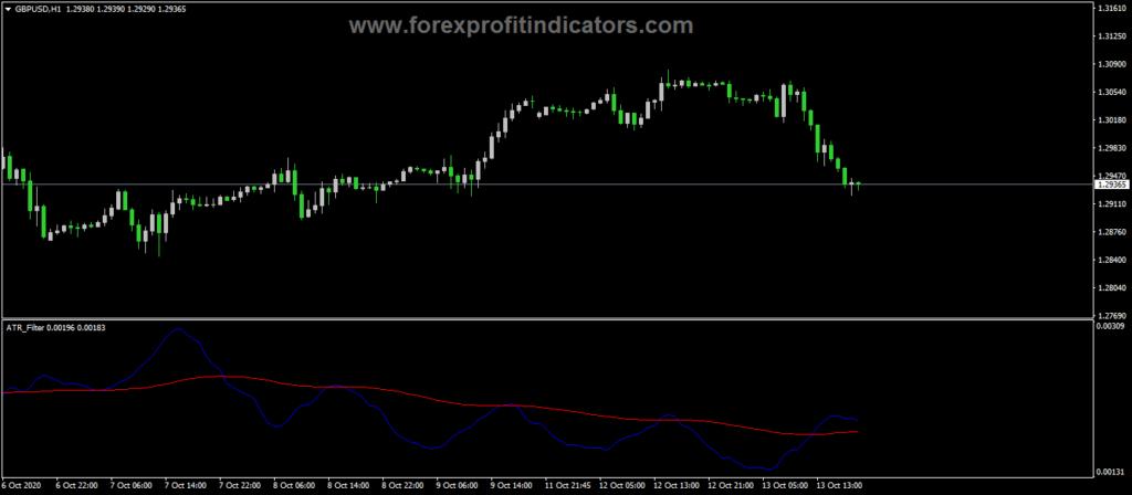 Forex-ATR-Filter-Indicator