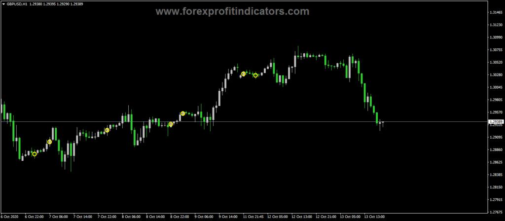 Forex-Atr-Range-Indicator
