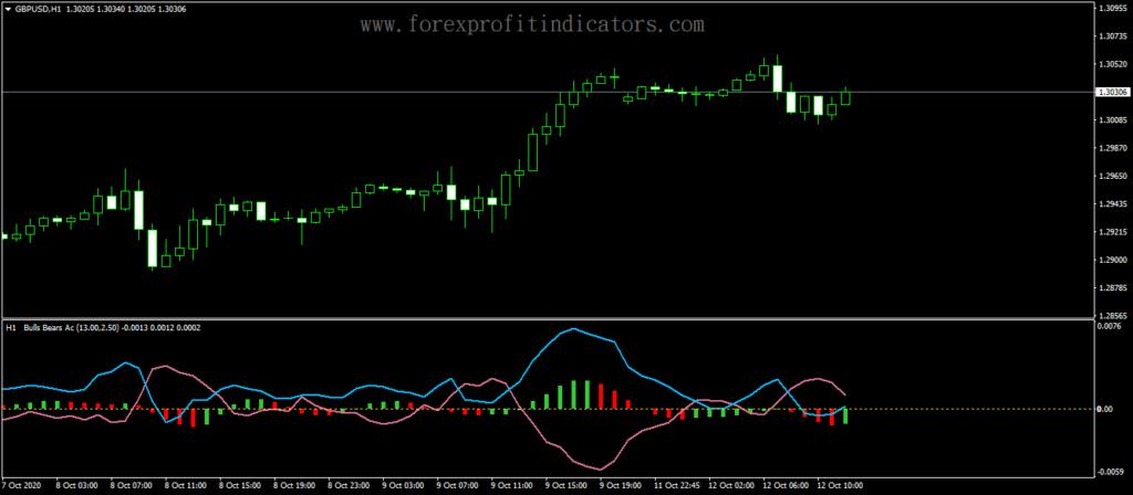 Forex-Accelerator-Oscillator-Bull-Bear-Indicator