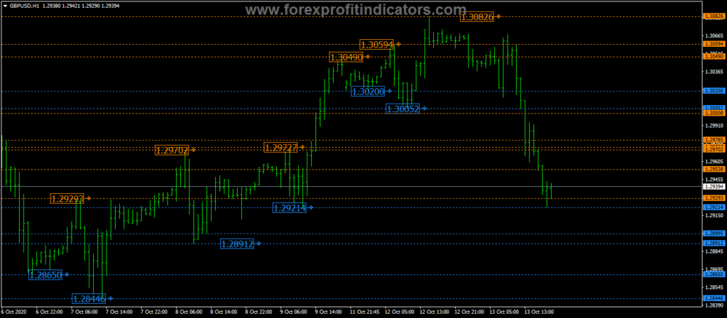Forex-Automatic-Parabolic-Support-Resistance-Levels-Indicator