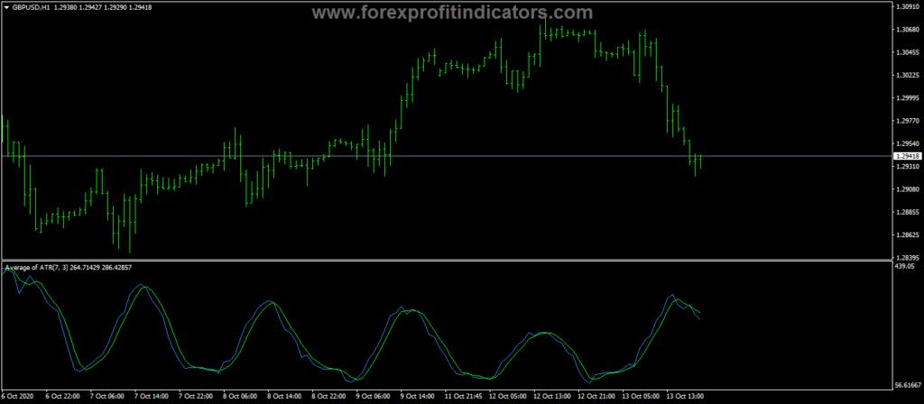 Forex-Average-ATR-Indicator