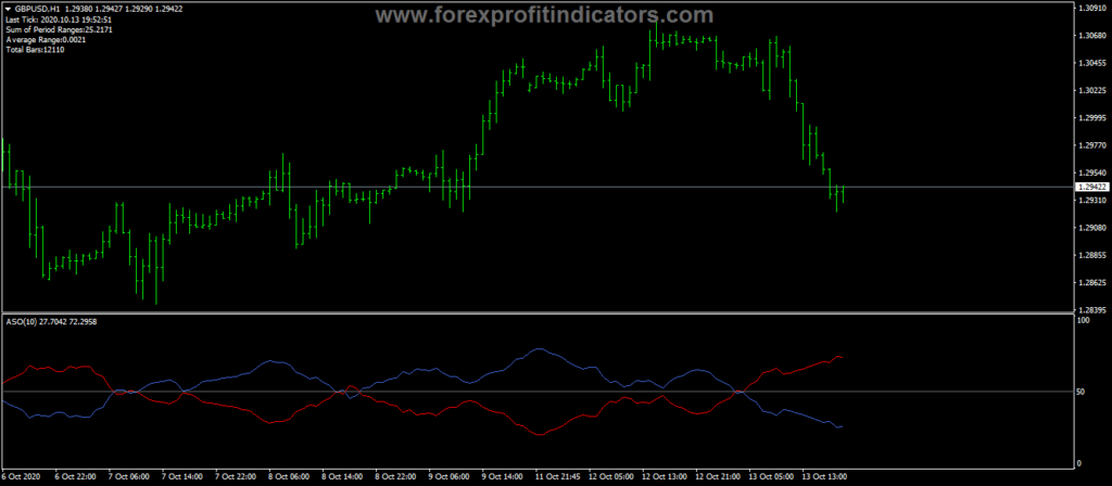 Forex-Average-Sentiment-Oscillator-Indicator