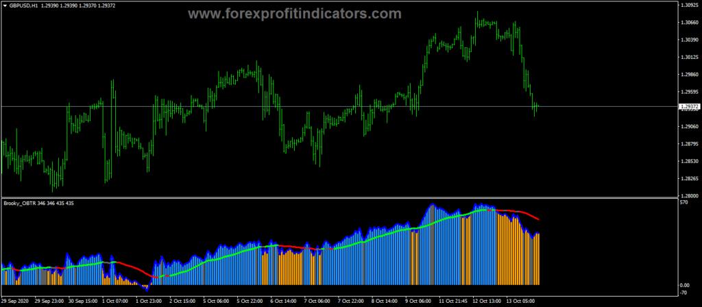 Forex-Balance-True-Range-Indicator