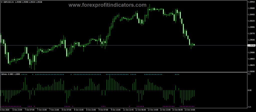 Forex-BB-Histogram-Trading-Indicator