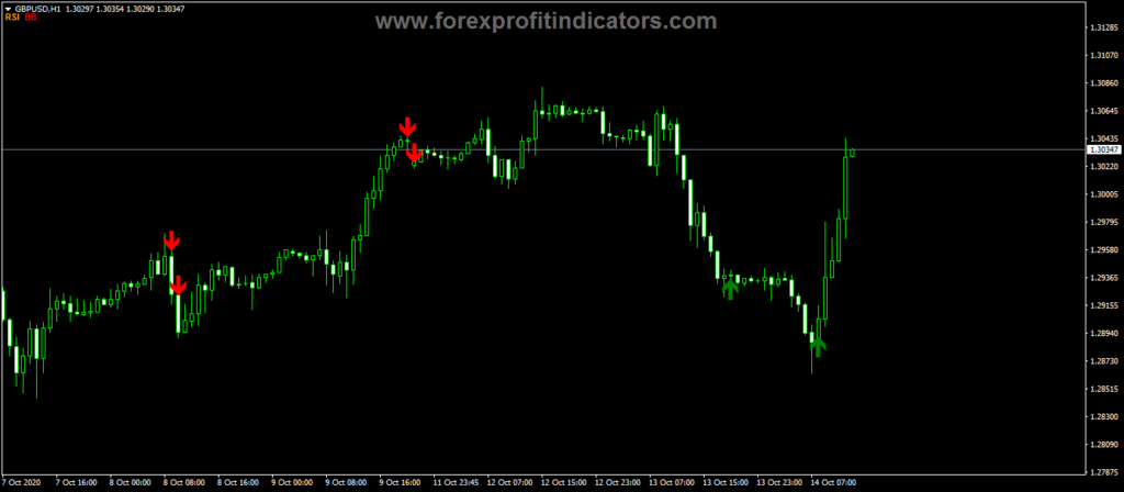 Forex-BBR-RSI-Overbought-Oversold-Indicator