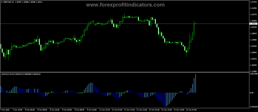 Forex-BbSq-OsMA-Indicator