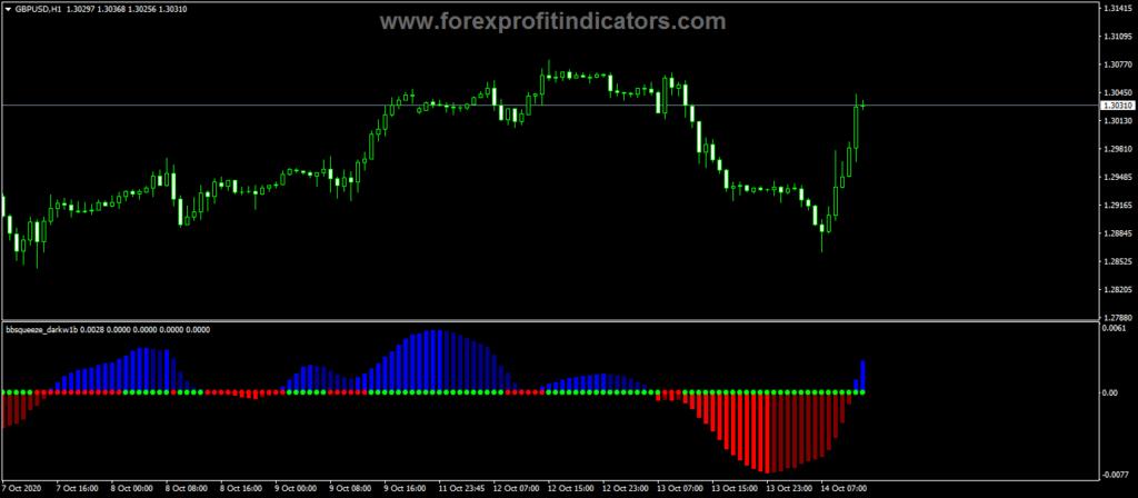 Forex-BB-Squeeze-Dark-Indicator