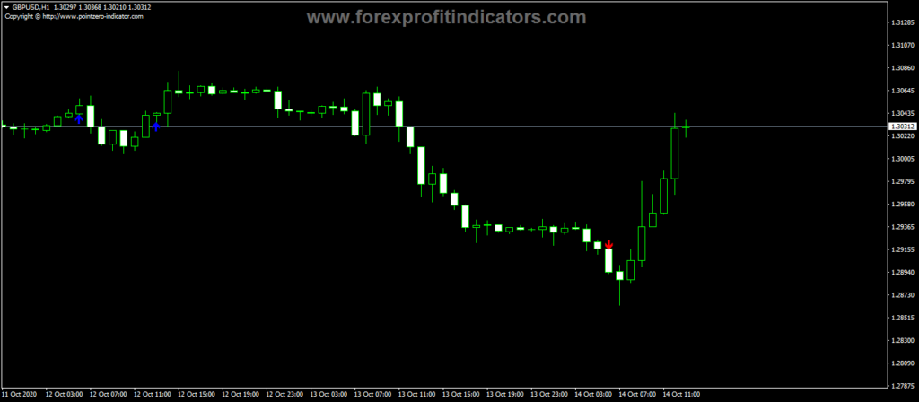 Forex-Bill-Williams-ATZ-Indicator