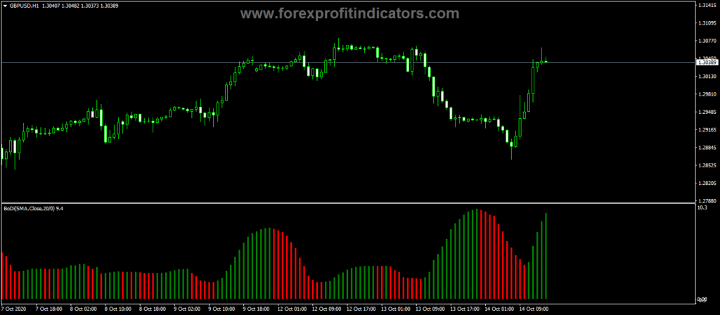 Forex-BoDi-Buy-Sell-Bars-Indicator