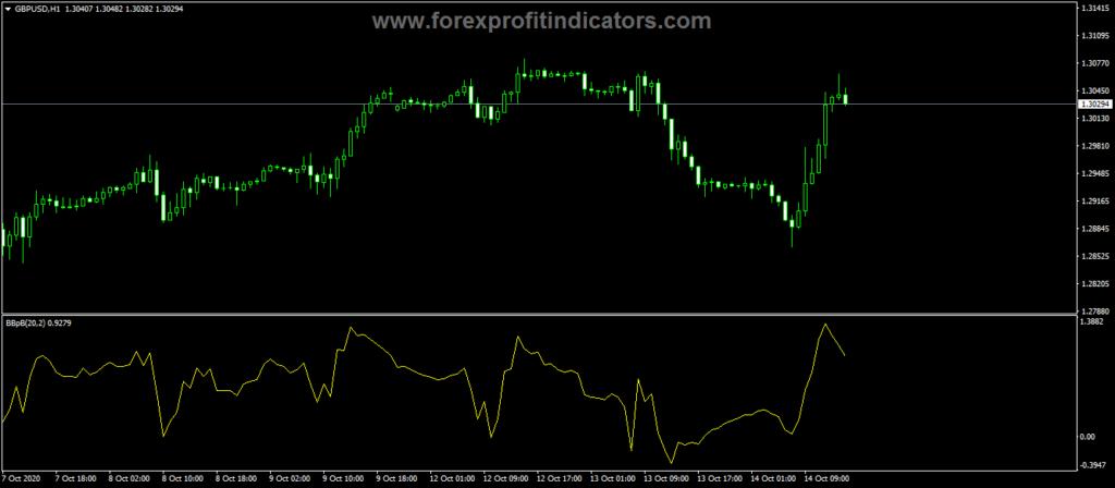 Forex-Bollinger-Bands-3B-Indicator
