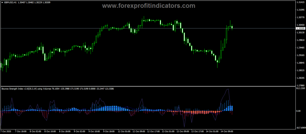 Forex-Bounce-Strength-Index-Indicator