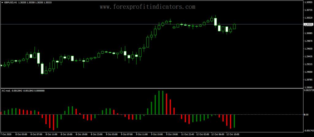 Forex-Accelerator-Oscillator-Custom-Modified-Indicator