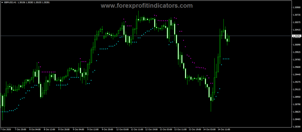 Forex-Brain-Trend1-Stop-Trading-Indicator